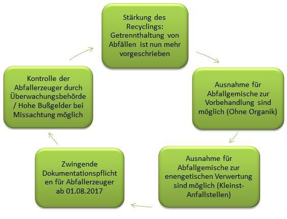 WERT Wertstoff Einsammlung GmbH - Gewerbeabfall